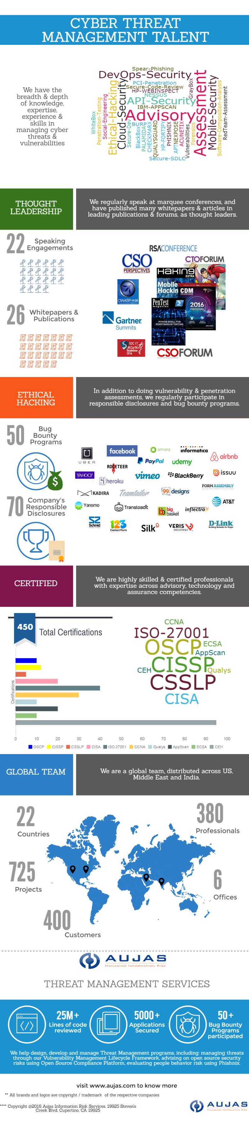 Aujas Cyber Threat & Vulnerability Management Skills