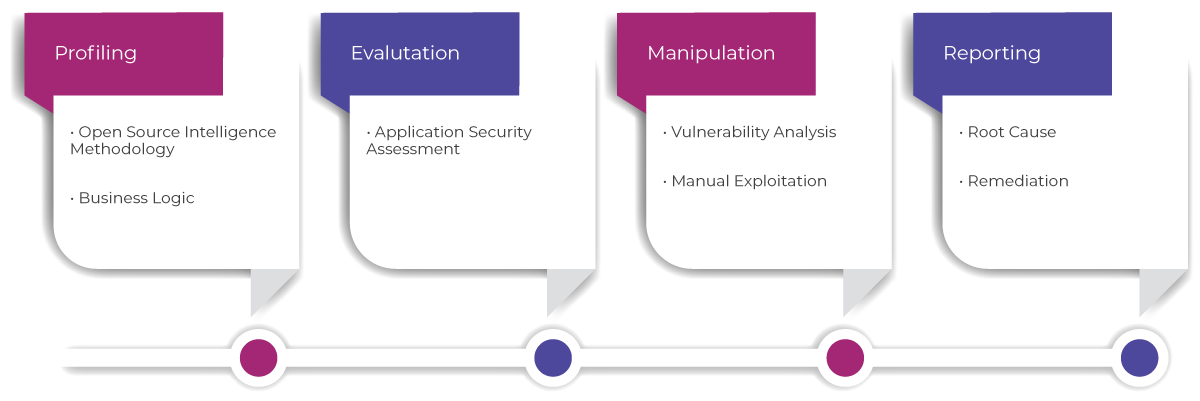 Dynamic Application Security Testing (DAST)