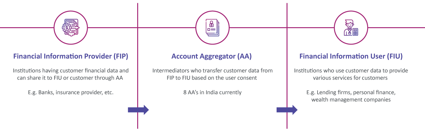 Account Aggregator Entities
