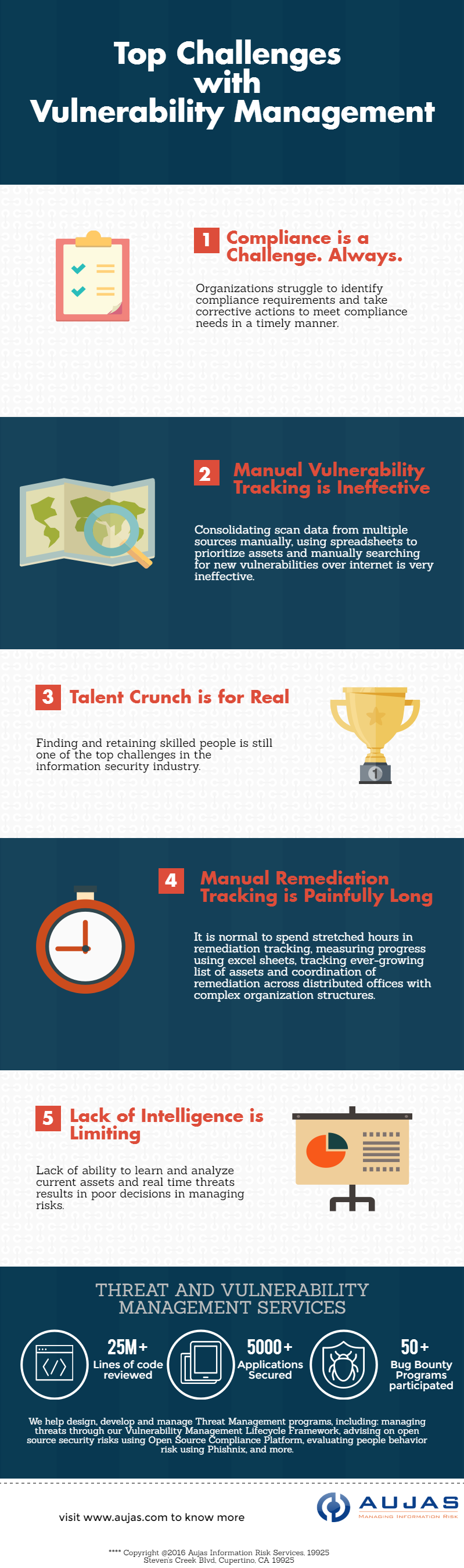 top-challenges-with-vulnerability-management-infographic-1.png
