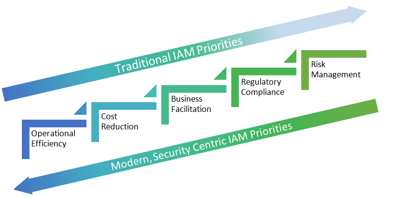traditional.vs.fast-track-approach-access-governance.png