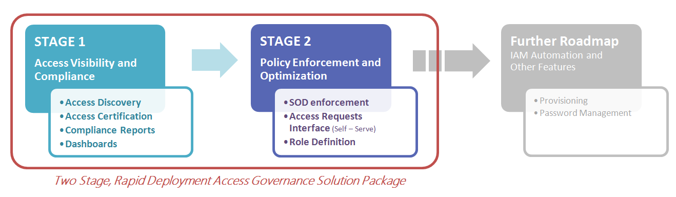 two-stage-rapid-deployment-access-governance.png